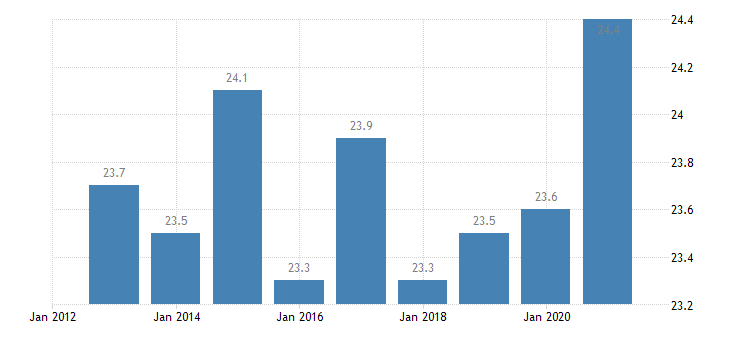 romania hours worked per week of part time employment eurostat data