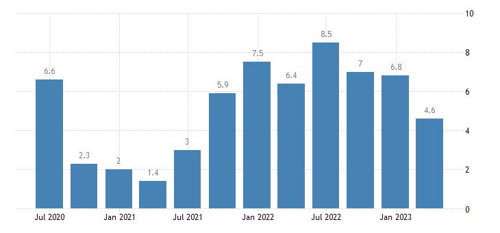 romania house price idx eurostat data