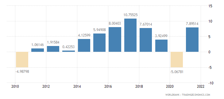 romania household final consumption expenditure annual percent growth wb data