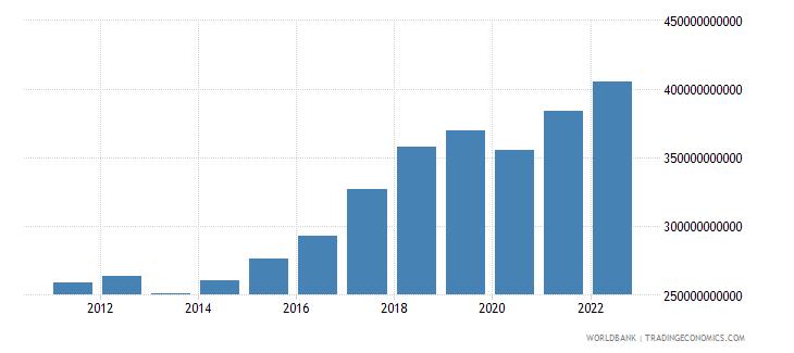 romania household final consumption expenditure constant lcu wb data
