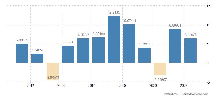 romania household final consumption expenditure per capita growth annual percent wb data