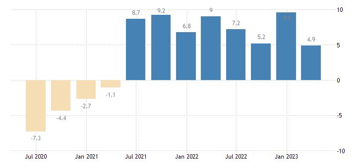 romania household final consumption expenditures final consumption expenditure of households semi durable goods eurostat data