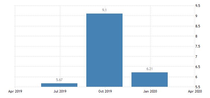 romania households investment rate eurostat data