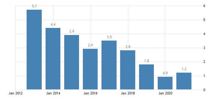 romania housing cost overburden rate fourth quintile eurostat data