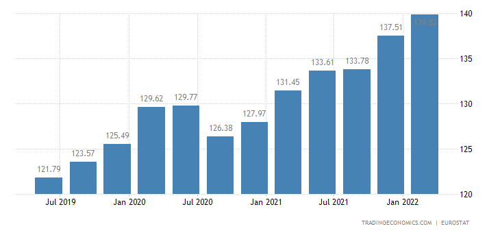 Romania House Price Index