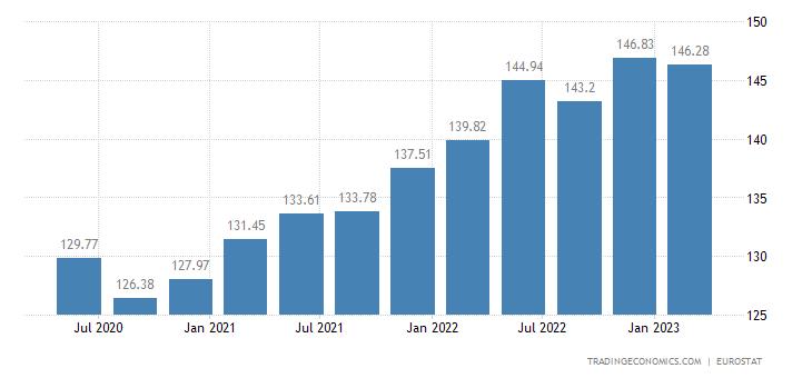 Romania House Price Index