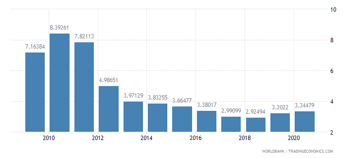 romania ict goods exports percent of total goods exports wb data