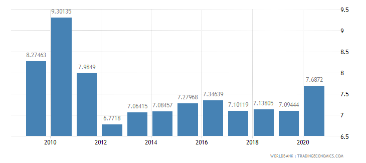 romania ict goods imports percent total goods imports wb data