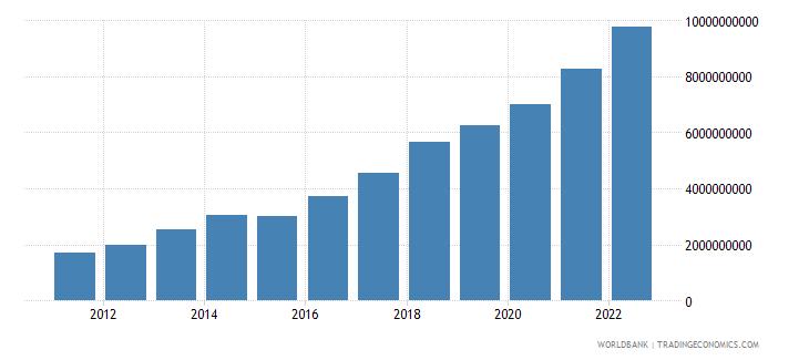 romania ict service exports bop current us$ wb data