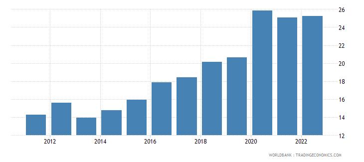 romania ict service exports percent of service exports bop wb data