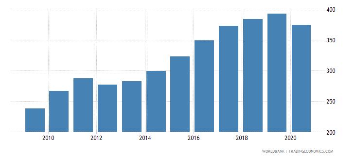 romania import volume index 2000  100 wb data