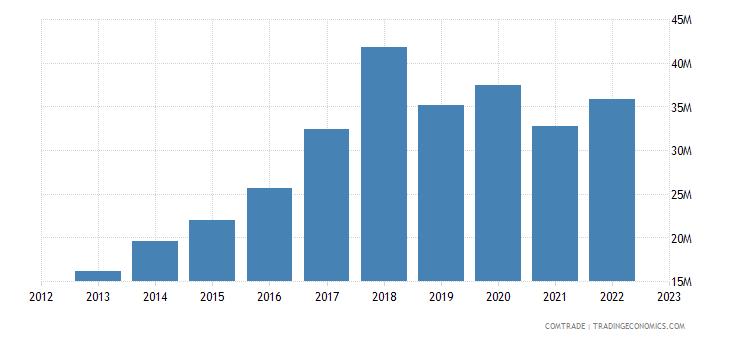 romania imports bangladesh
