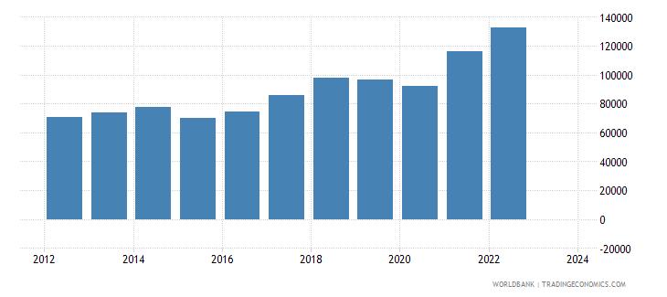 romania imports merchandise customs current us$ millions seas adj  wb data