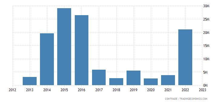 romania imports mozambique