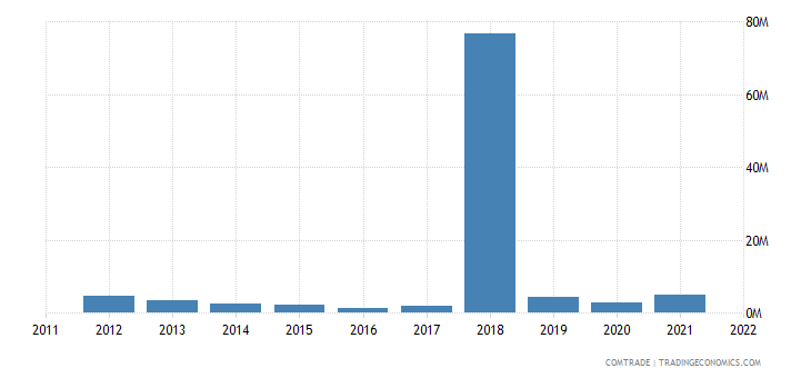romania imports nigeria