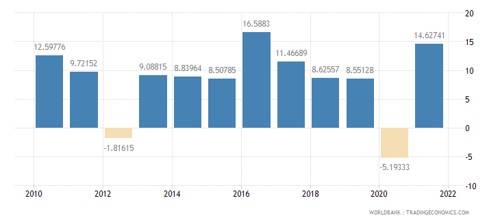 romania imports of goods and services annual percent growth wb data