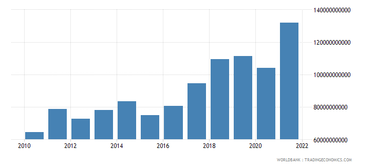 romania imports of goods and services bop current us$ wb data