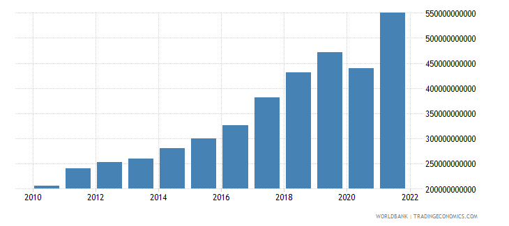 romania imports of goods and services current lcu wb data