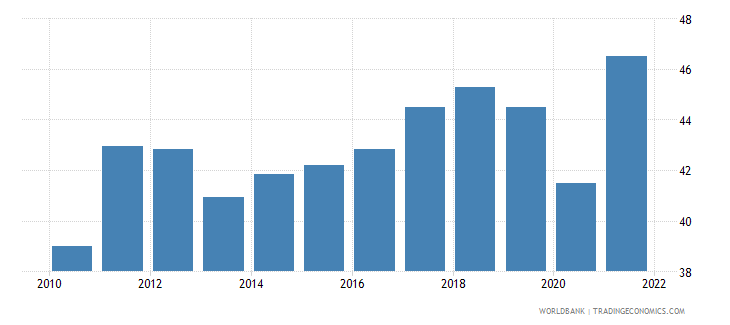 romania imports of goods and services percent of gdp wb data
