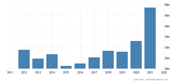 romania imports pakistan