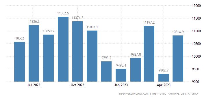 Romania Imports