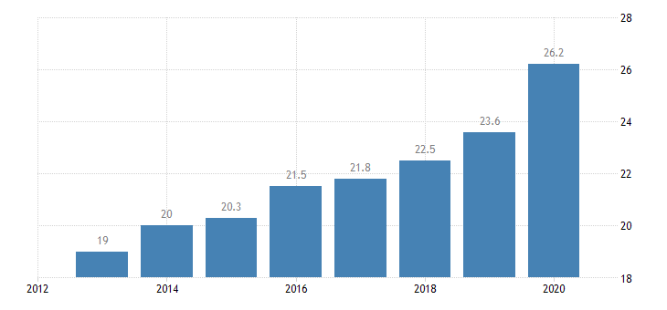 romania inactive population due to caring responsibilities eurostat data
