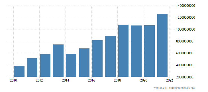 romania income payments bop current us$ wb data