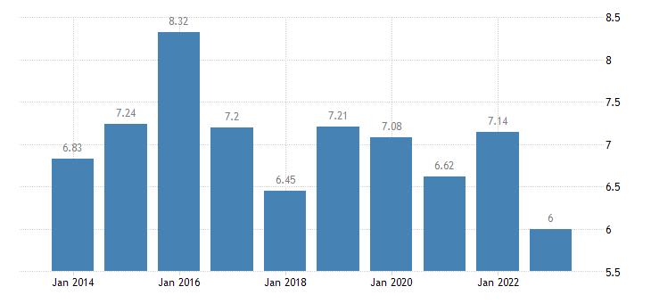 romania income quintile share ratio s80 s20 eurostat data