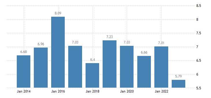 romania income quintile share ratio s80 s20 females eurostat data