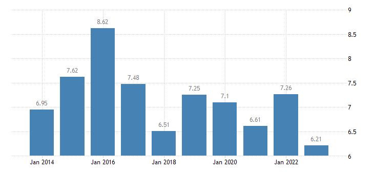 romania income quintile share ratio s80 s20 males eurostat data