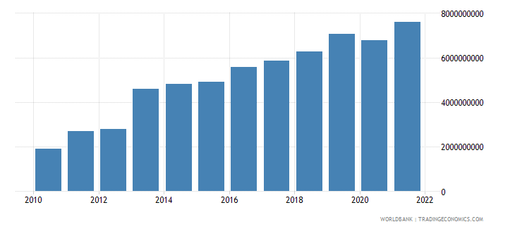 romania income receipts bop current us$ wb data
