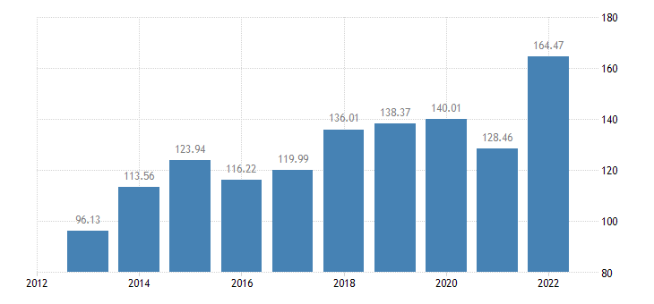 romania indicator a of the income from agricultural activity eurostat data