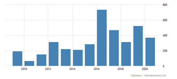 romania industrial design applications nonresident by count wb data