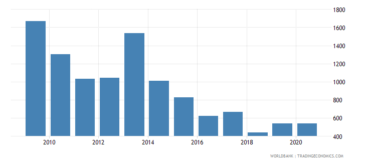 romania industrial design applications resident by count wb data
