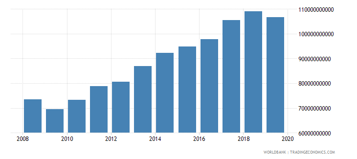 romania industrial production constant us$ wb data