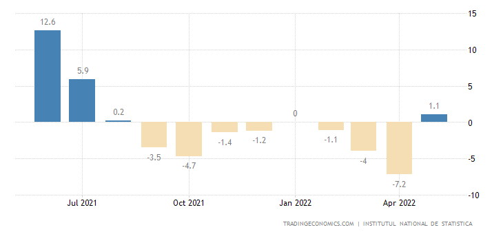 Romania Industrial Production