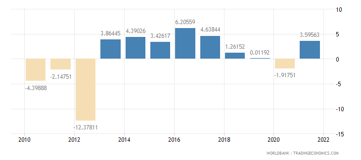 romania industry value added annual percent growth wb data