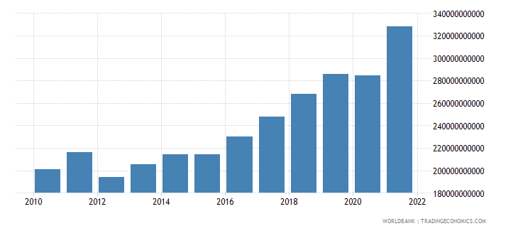 romania industry value added current lcu wb data