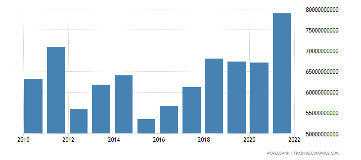 romania industry value added current us$ wb data