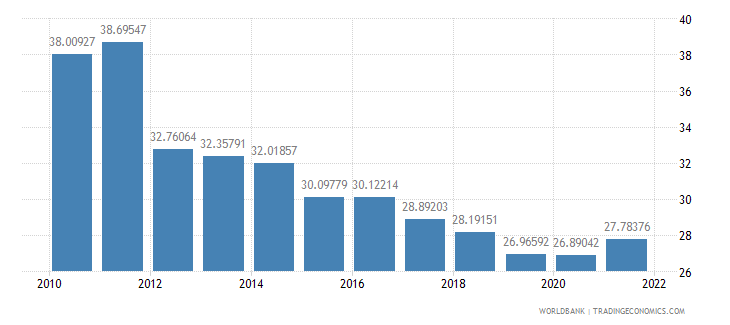 romania industry value added percent of gdp wb data