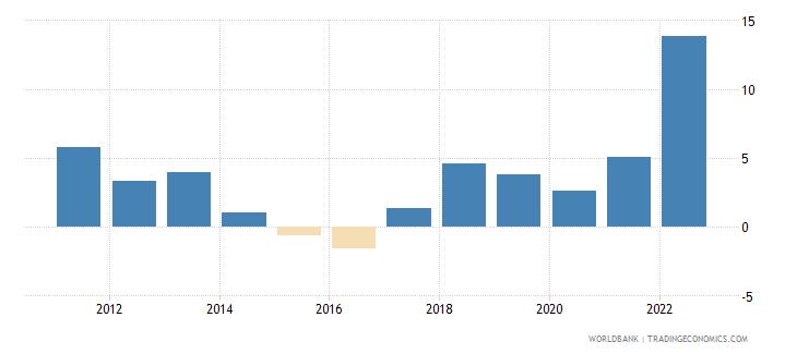 romania inflation consumer prices annual percent wb data