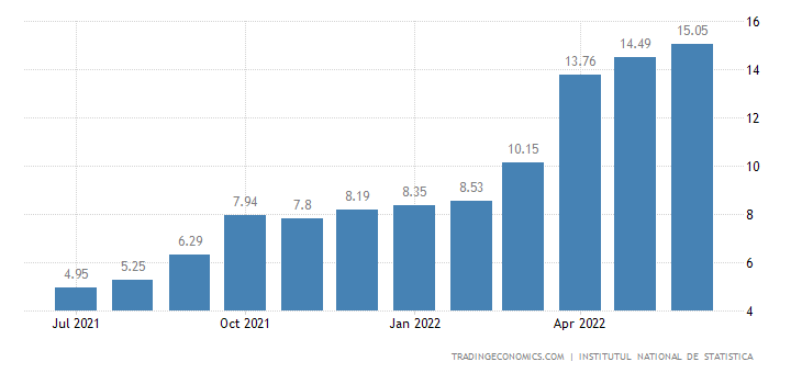 Romania Inflation Rate | 2019 | Data | Chart | Calendar | Forecast