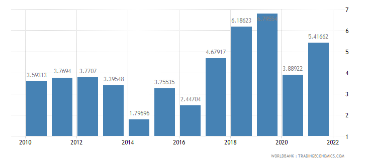 romania inflation gdp deflator annual percent wb data