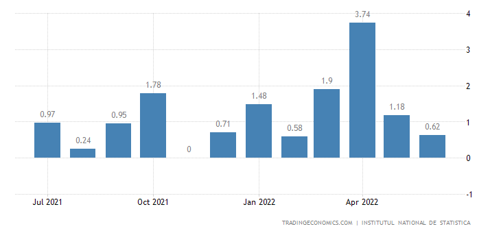 Romania Inflation Rate MoM