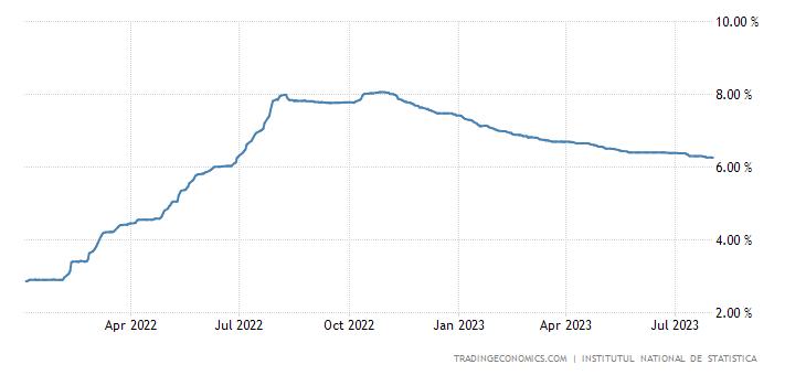 Romania Three Month Interbank Rate
