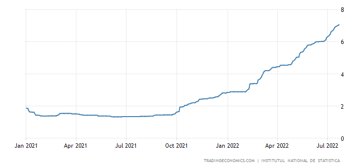 Romania Three Month Interbank Rate
