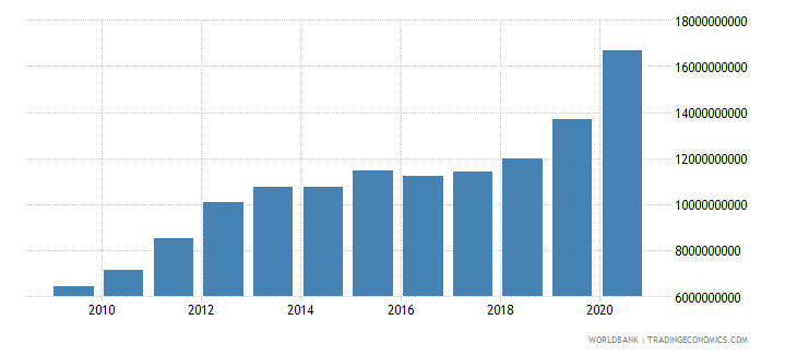 romania interest payments current lcu wb data