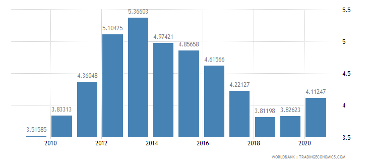 romania interest payments percent of expense wb data