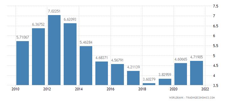 romania interest payments percent of revenue wb data