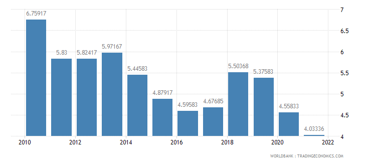 romania interest rate spread lending rate minus deposit rate percent wb data